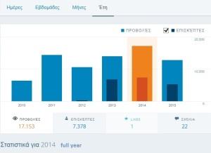 Στατιστικά MJacksonTruth για το 2014