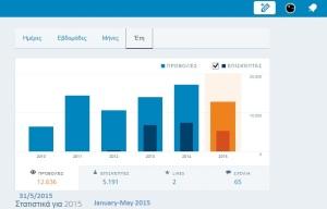 Στατιστικά MJacksonTruth για το πρώτο 5μηνο του 2015