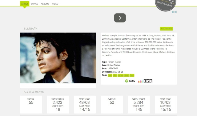 Michael Jackson acharts all time worldwide